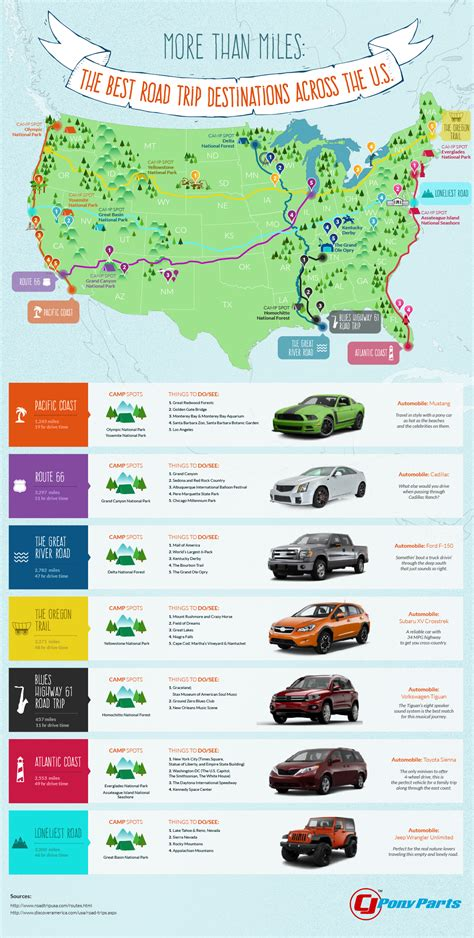 best road trips more than the best road trip destinations across