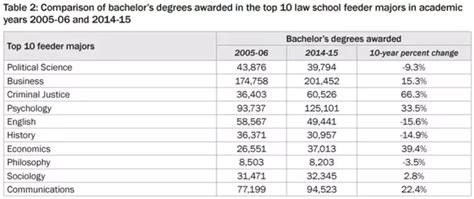 Mba Programs Right Out Of Undergrad by What S The Best Major Before School Quora