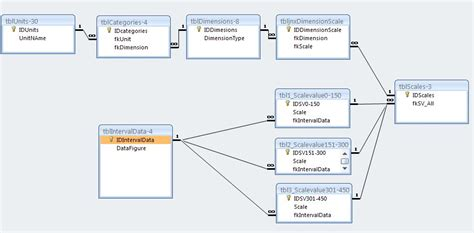 database design table relationships where would the