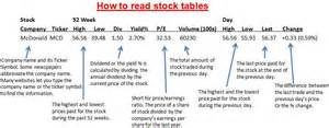sports suite how to stock market investing