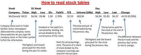 how to read stock table sports suite how to stock market investing