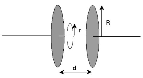 a parallel plate capacitor with circular plates of radius 1 m has a a parallel plate capacitor with circular plates of chegg