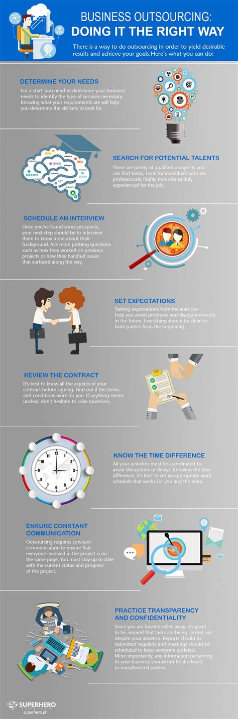 Doing Businesses The Right Way by Business Outsourcing Doing It The Right Way Visual Ly
