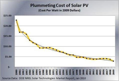 smaller, cheaper, faster: does moore's law apply to solar