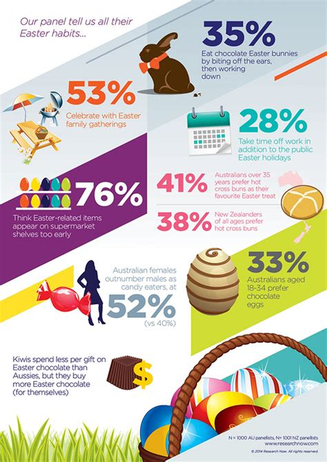 easter facts 5 best infographics on easter to tell you that you need to