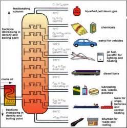 lenöl petroleum petroleum lessons tes teach