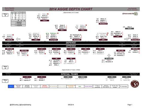 Texas A M Football 2014 Depth Chart Good Bull Hunting Football Special Teams Blank Templates