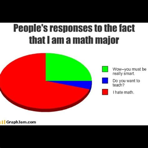 Math Meme Jokes - search results for math jokes funny for teachers