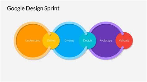 google design sprint adalah solving design problem in 2 5 hours with google design sprint