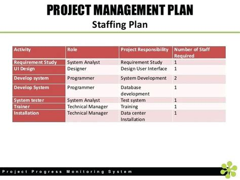 staffing plans template beautiful staffing plans template component