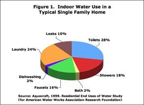 Which Uses More Water A Bath Or A Shower residential shower systems and showerheads