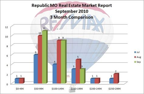 houses for sale in republic mo republic mo real estate market report for september 2010