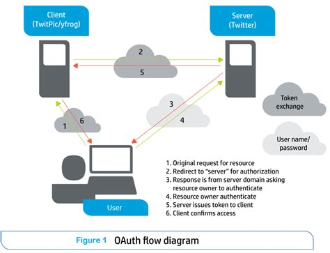 Rack Oauth2 by Low Hanging Threats To Oauth Security Hewlett Packard