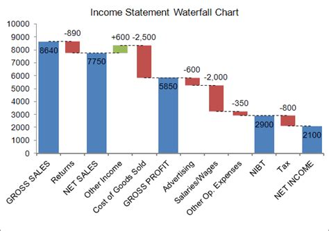 Waterfall Chart Template For Excel Excel Waterfall Chart Template Free