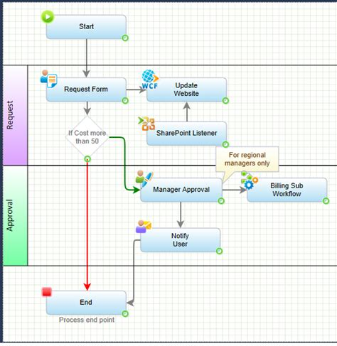workflow application software design a workflow application pnmsoft
