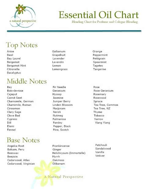 how to use essential oils to scent a room essential blending chart for perfume and cologne a perspective