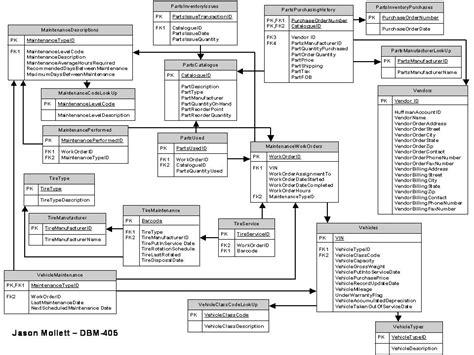 erd uml database study er diagram extracting entity