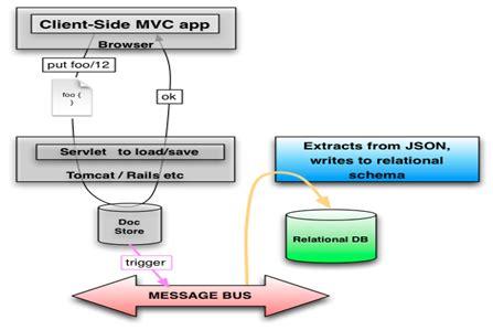 pattern json schema json schema validator with exle java j2eebrain