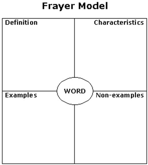 frayer card template 39 ways to teach vocabulary adolescent content literacy