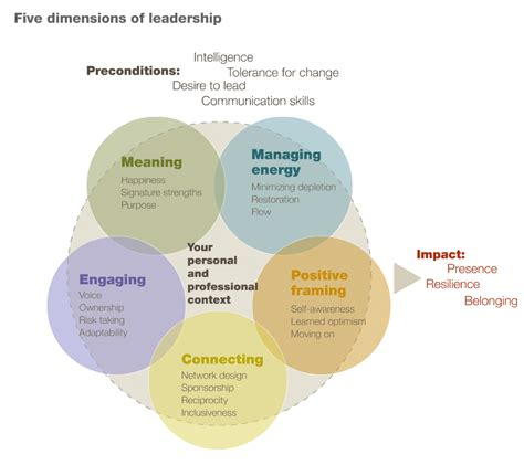 How Centered Leaders Achieve Extraordinary Results The