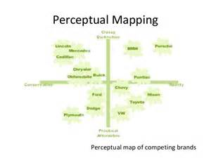 competitive positioning map pictures to pin on pinterest