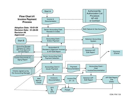 accounts payable cycle flowchart flow chart of accounts payable process images free any