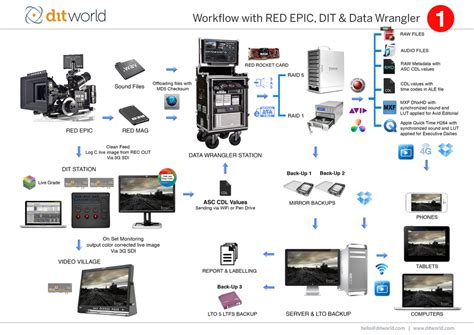 feature editing workflow dit world