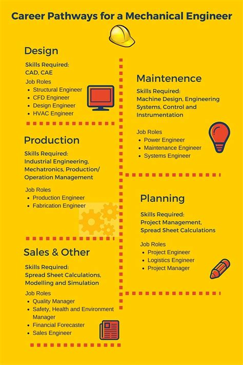 Mechanical Engineering Info 109 Best Career Path Infographics Images On