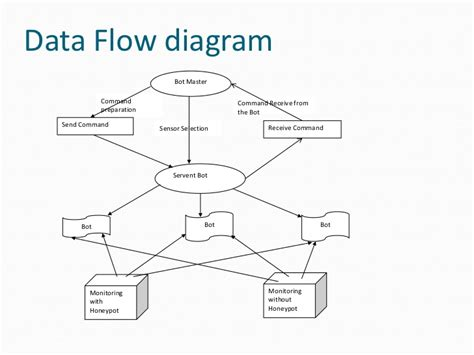network data flow diagram botnet architecture