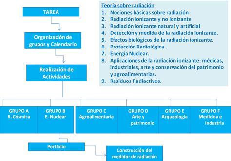 rutas de aprendizaje programacion unidades iii ciclo 2015 esquema de unidad didactica con las rutas de aprendizaje