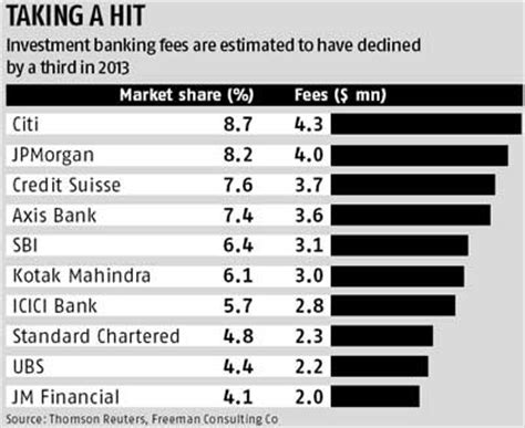 standard bank business banking fees investment banking fees drop 33 in 2013 business