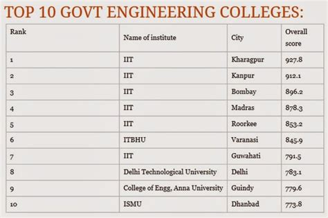 Top Mba Colleges In Tamilnadu Based On Placement by Friday March 28 2014 Top 10 Engineering Colleges Best