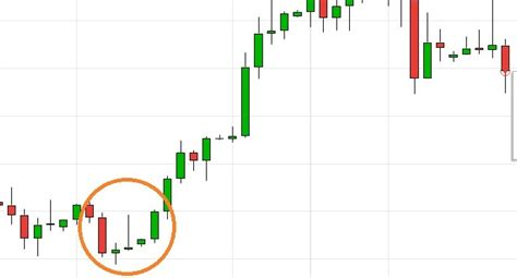 candlestick pattern gravestone doji 21 easy candlestick patterns and what they mean