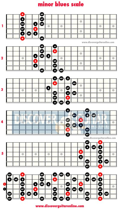 pattern blues scale minor blues scale 5 patterns discover guitar online