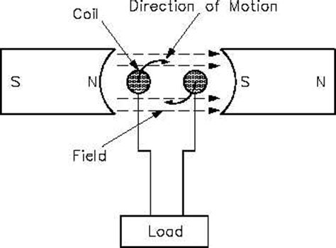 electromagnetic induction theory pdf electromagnetic induction theory pdf 28 images