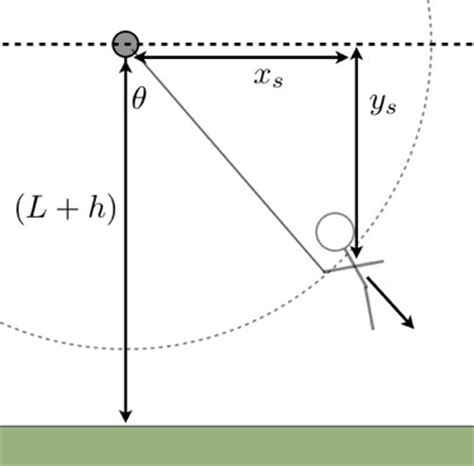 physics swing numerical model of the tarzan swing jump wired