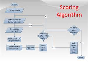 Algorithm Template by Algorithm Pictures To Pin On Pinsdaddy