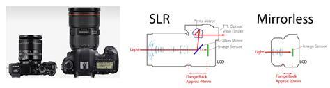 Rapid Single Focus Dslr Mirrorless Kamera 1 dslr vs mirrorless a new perspective