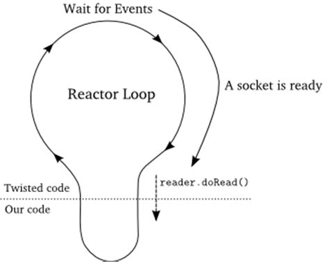 tutorial python twisted 使用python的twisted框架构建非阻塞下载程序的实例教程 python教程 php中文网