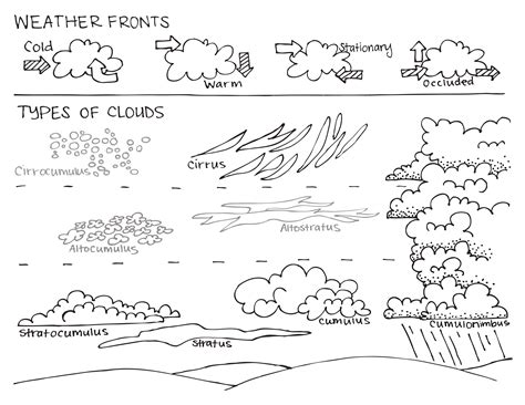 weather coloring pages pdf learning about the different types of weather fronts and