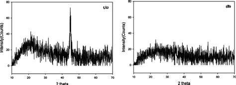 xrd pattern of iron nanoparticles xrd pattern of iron nanoparticles a cl and b no 3