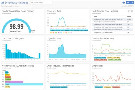 What Were 3 New Insights You Learned From Mba Program by Application Monitoring New Relic Synthetics New Relic