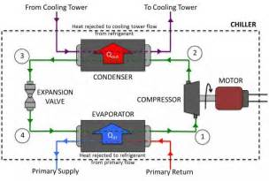 Refrigeration: Schematic Diagram Refrigeration Cycle