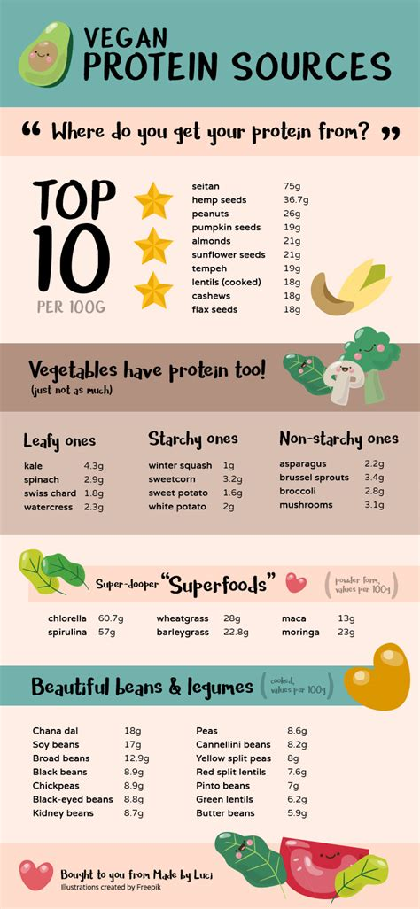 protein vegan vegan protein sources infographic where do you get yours