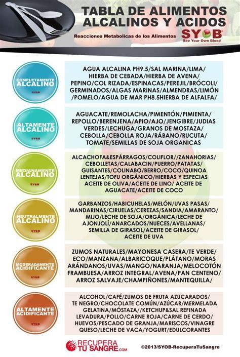tabla alimentos alcalinizantes alimentos alcalinos y 193 cidos ph ph pinterest