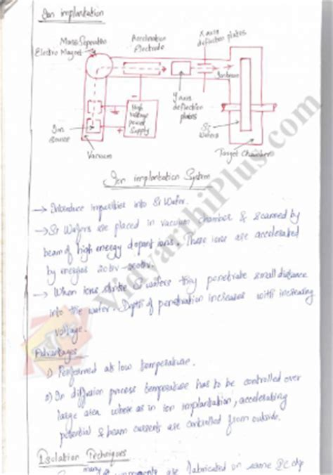 linear integrated circuits class notes search results for niranjan srikala