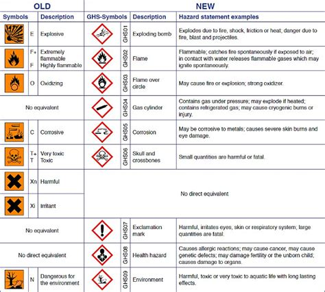 ghs sds template search results for safety data sheets 2015 template