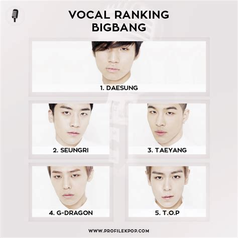 exo vocal ranking ranking bigbang vocal profile kpop vocal and rap