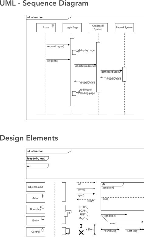 Unified Modelling Language (UML) - Sequence diagram