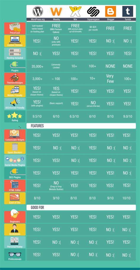 blogging sites   compare platforms